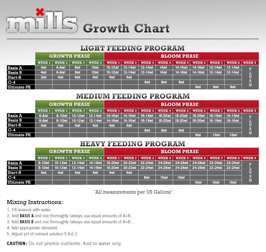 Mills Feeding Schedule – Tri City Garden Supply