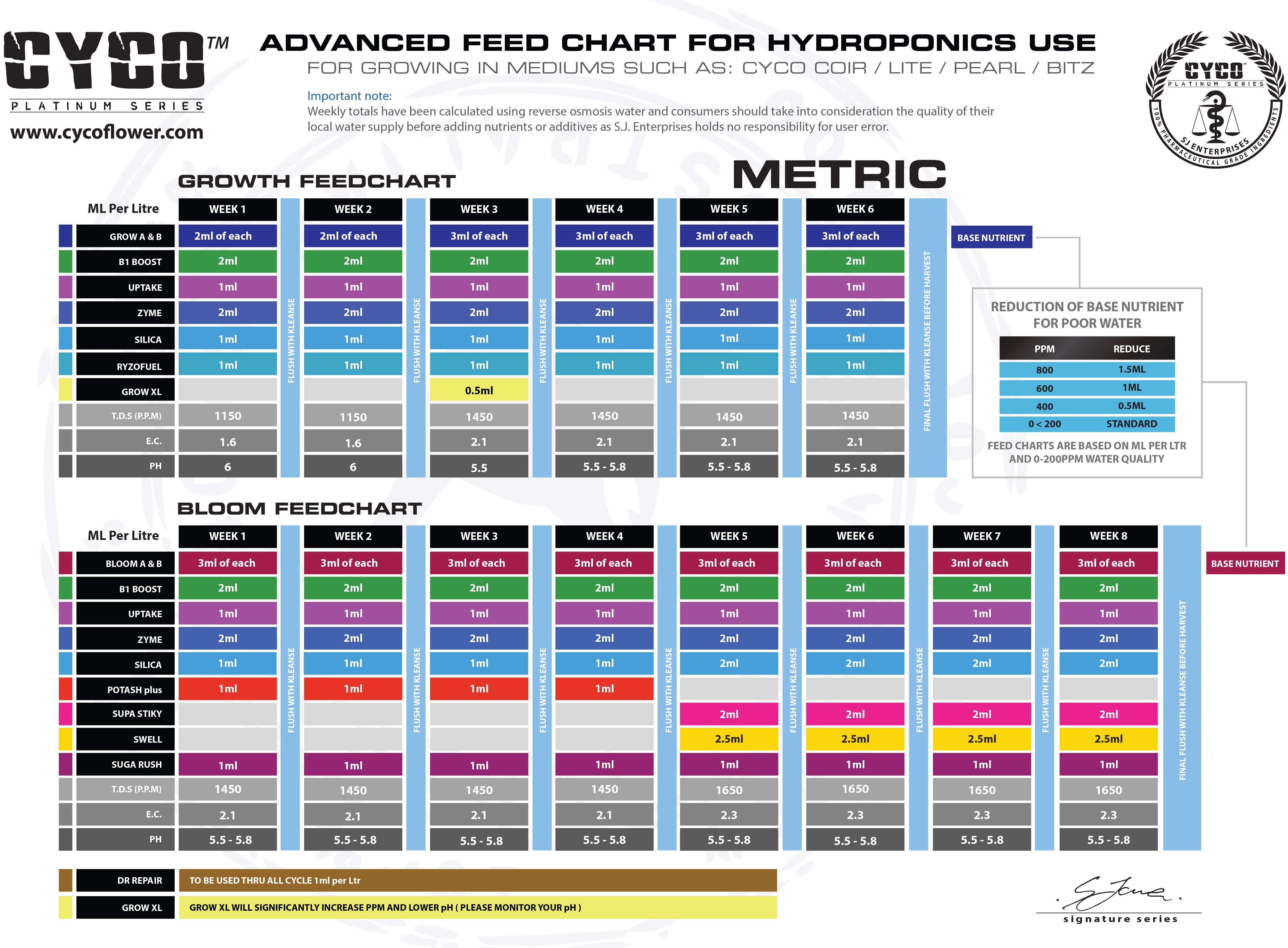 Cyco feeding schedule tri city garden supply for House and garden feeding schedule