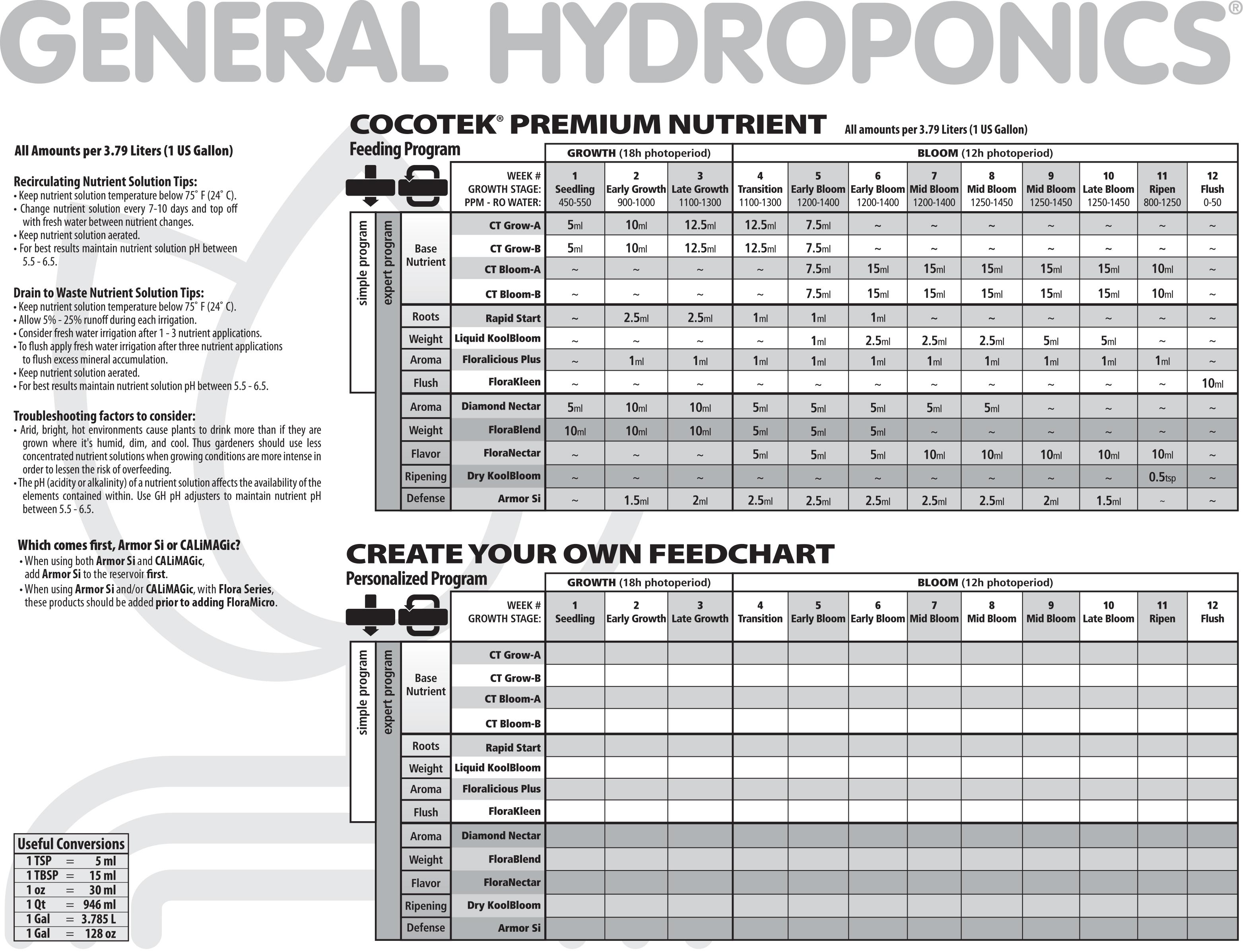 General Hydroponics Feeding Chart Coco - General hydroponics