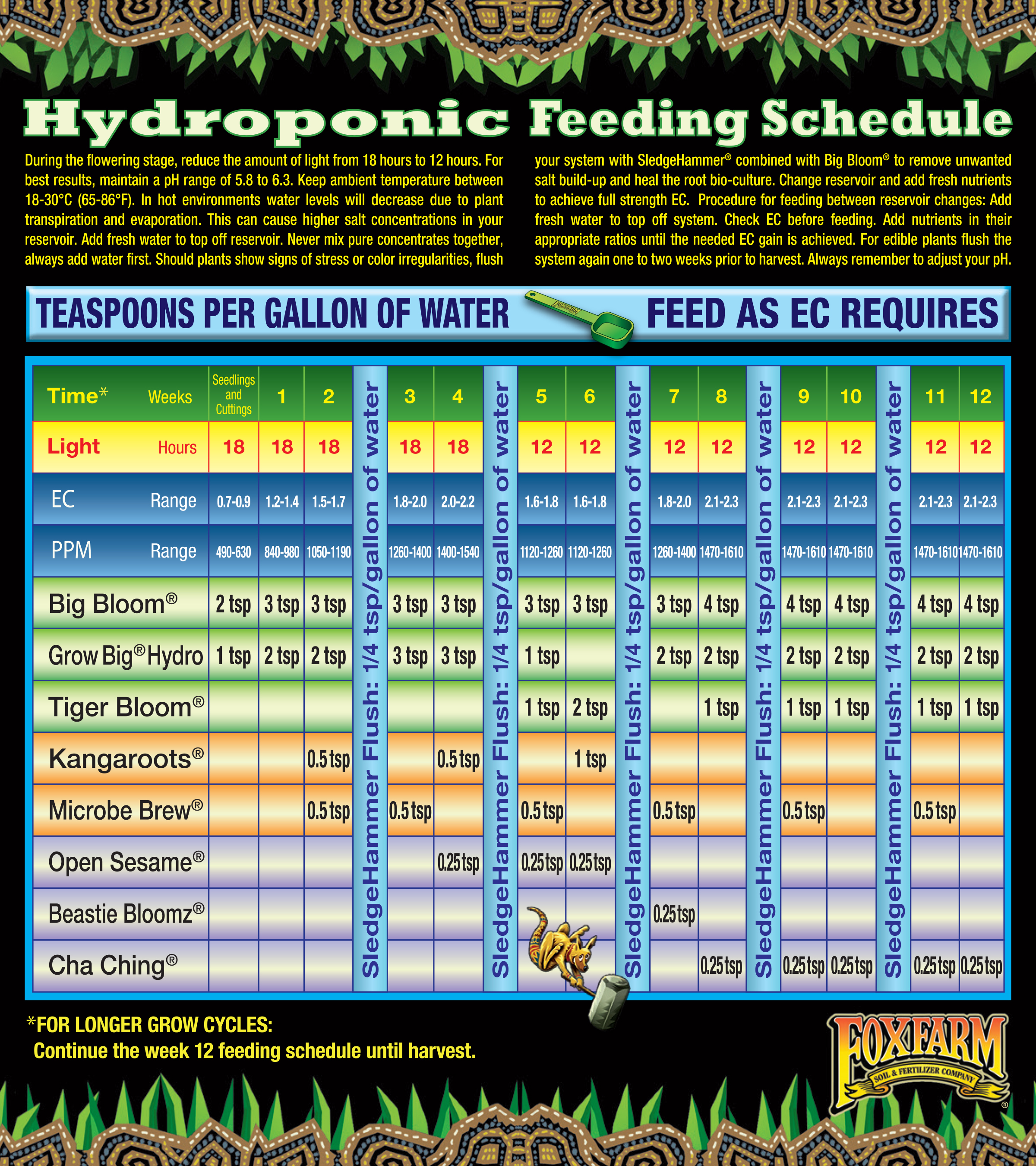 Foxfarm feeding schedule tri city garden supply - House garden nutrient calculator ...